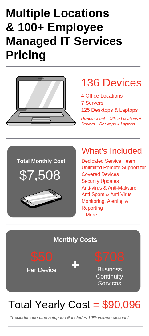 Managed IT Provider Pricing for Medium Sized Business