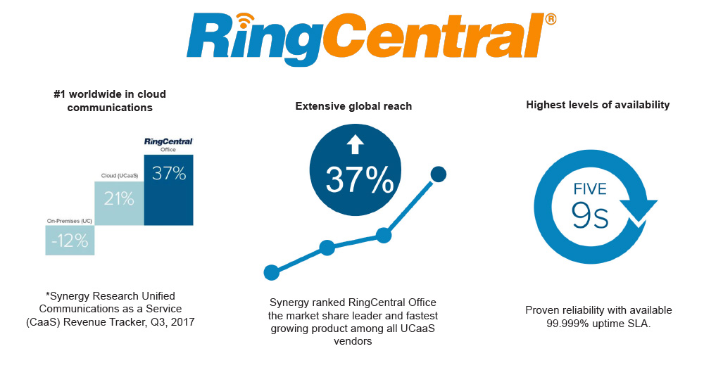 Ring Central infographic 2