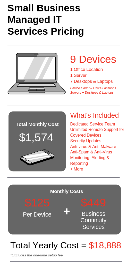 Small Business Managed IT Services Pricing